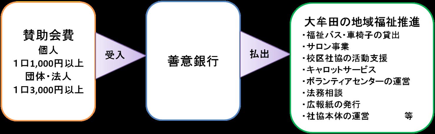 sanjyokaihi
